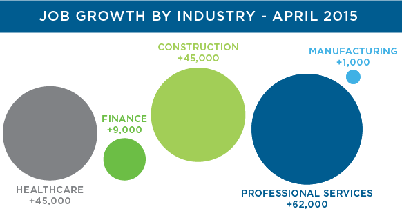 April 2015 Employment Report
