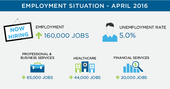 April 2016 Employment Statistics