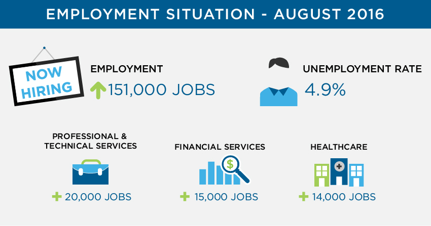 Employment situation for August 2016