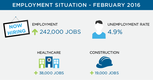 employment situation highlights for February 2016