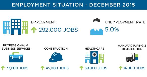 December 2015 Employment Situation Recap