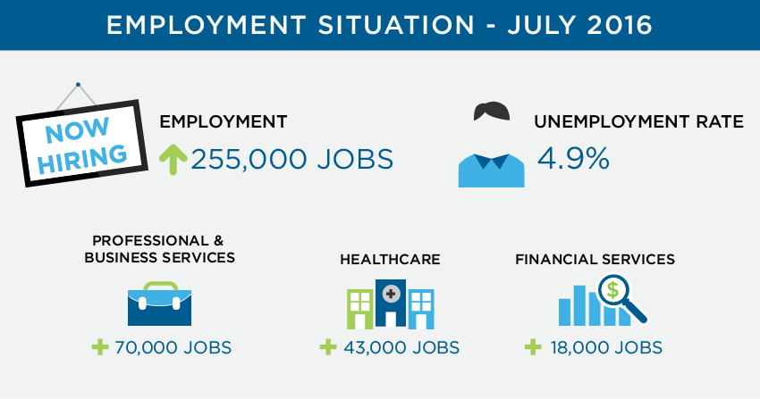 July Employment Situation Statistics