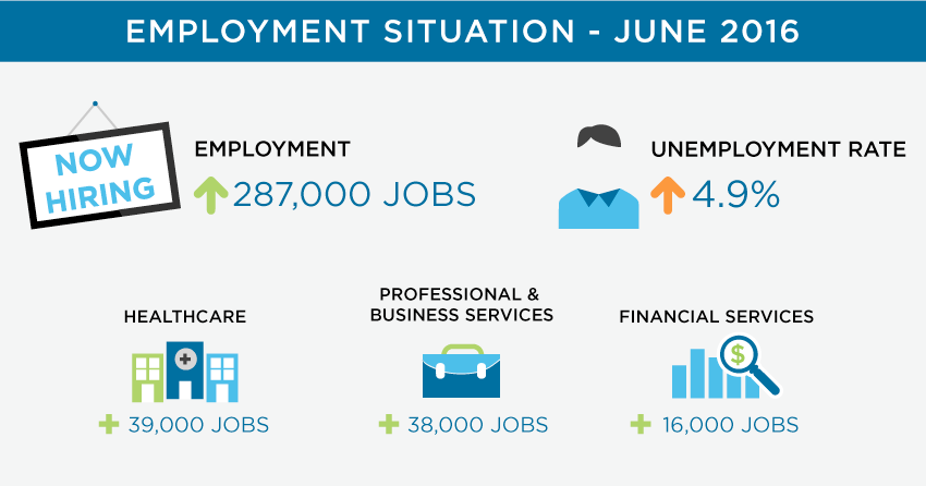 June Employment Situation Statistics