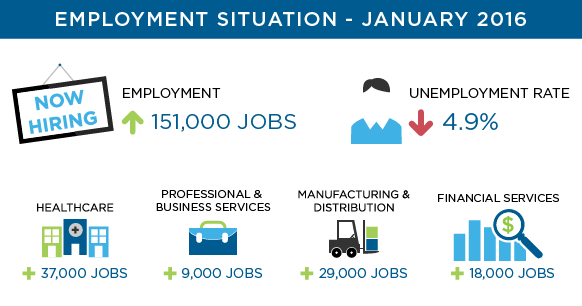 Overview of employment statistics and top performing industries for January 2016