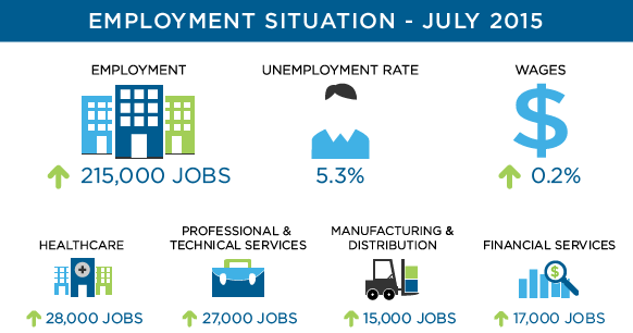 July 2015 Employment Situation