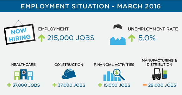 employment highlights March 2016