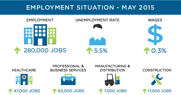 May 2015 Employment Situation