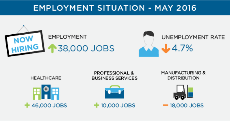 May 2016 Employment Situation