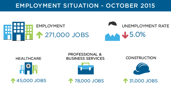 October 2015 Job Growth