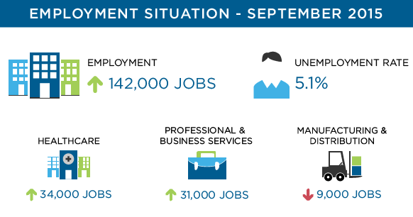 September 2015 Job Growth
