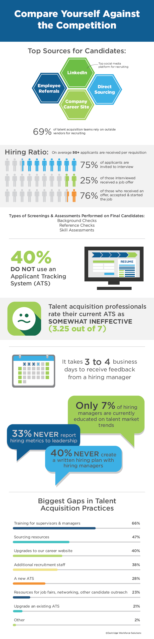 Talent Acquisition Infographic